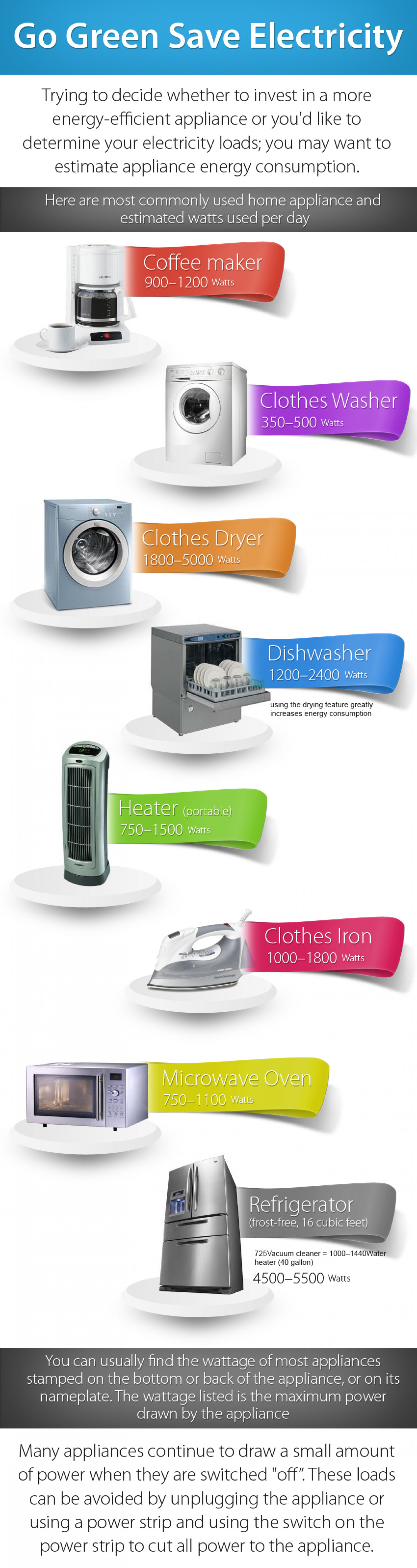 Save Energy through Smart Use of Appliance Infographic