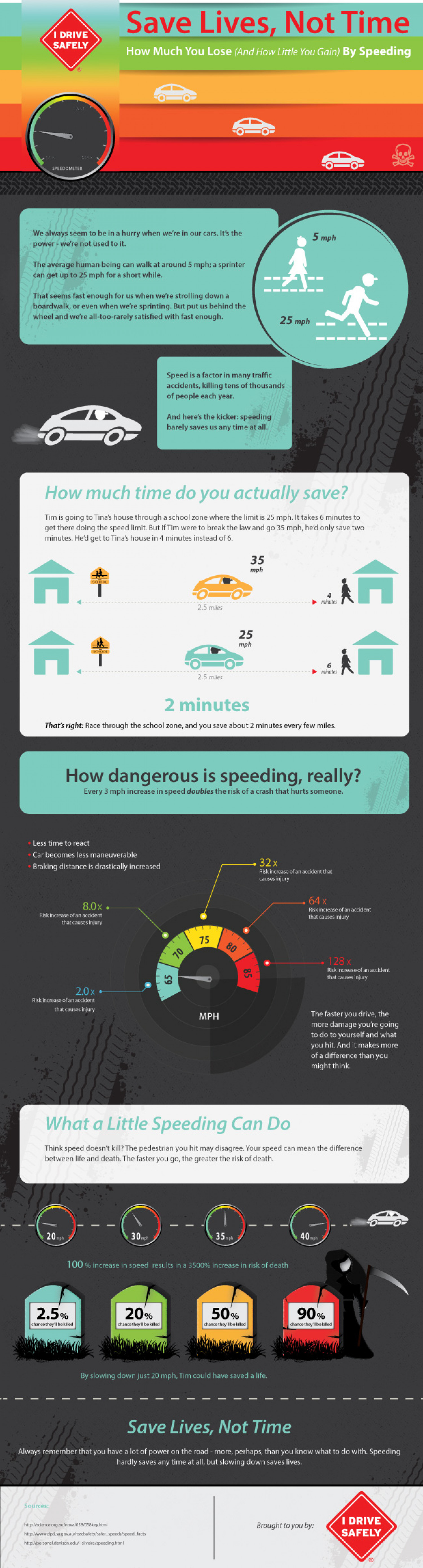Save Lives, Not Time: The Dangers of Speeding Infographic