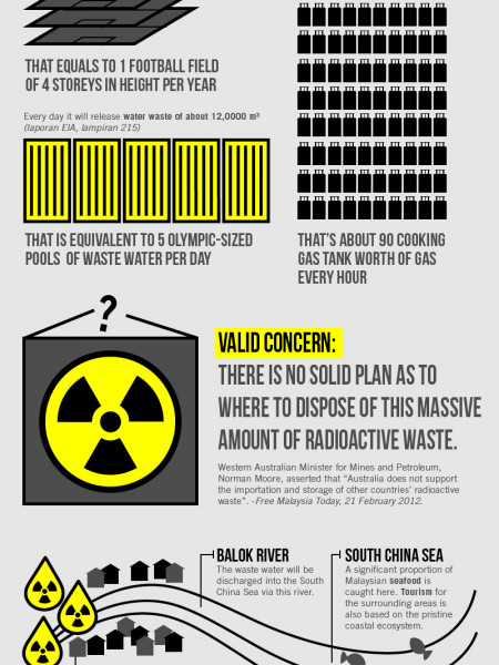 Save Malaysia: The LYNAS Refinery Infographic