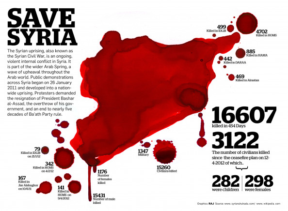 save syria Infographic