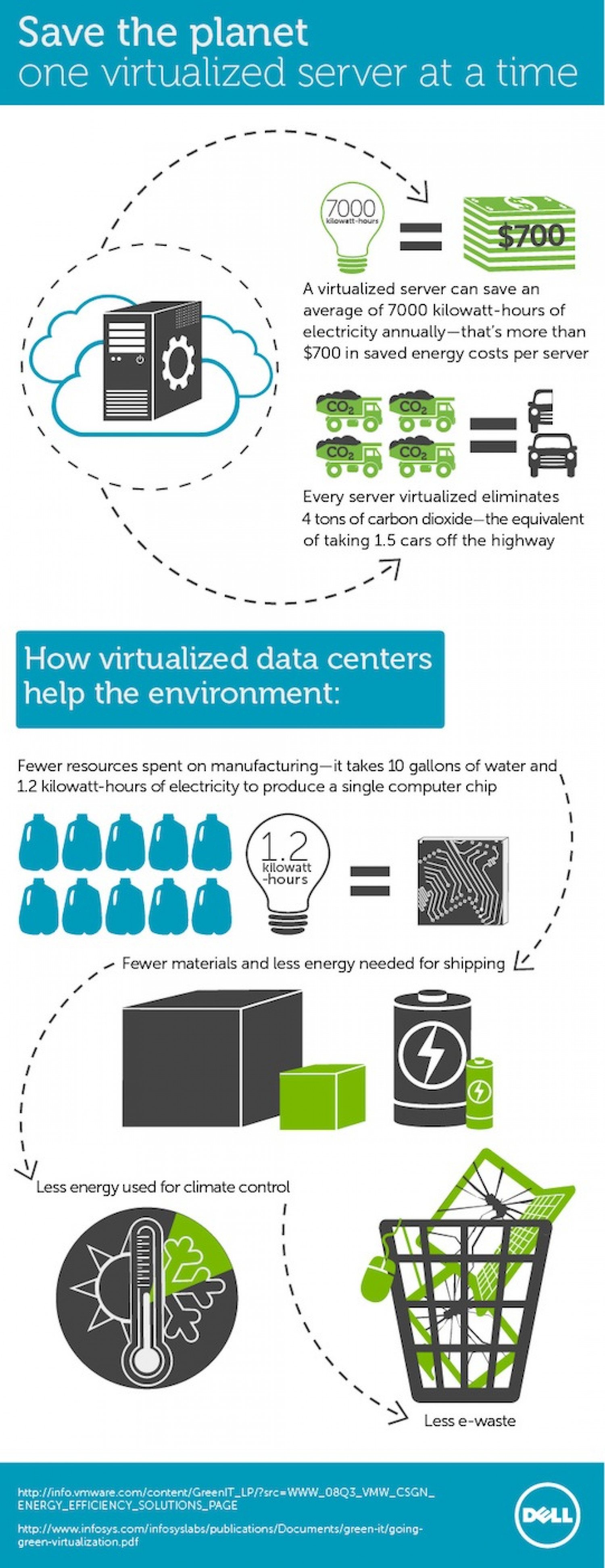 Save the planet one virtualized server at a time Infographic