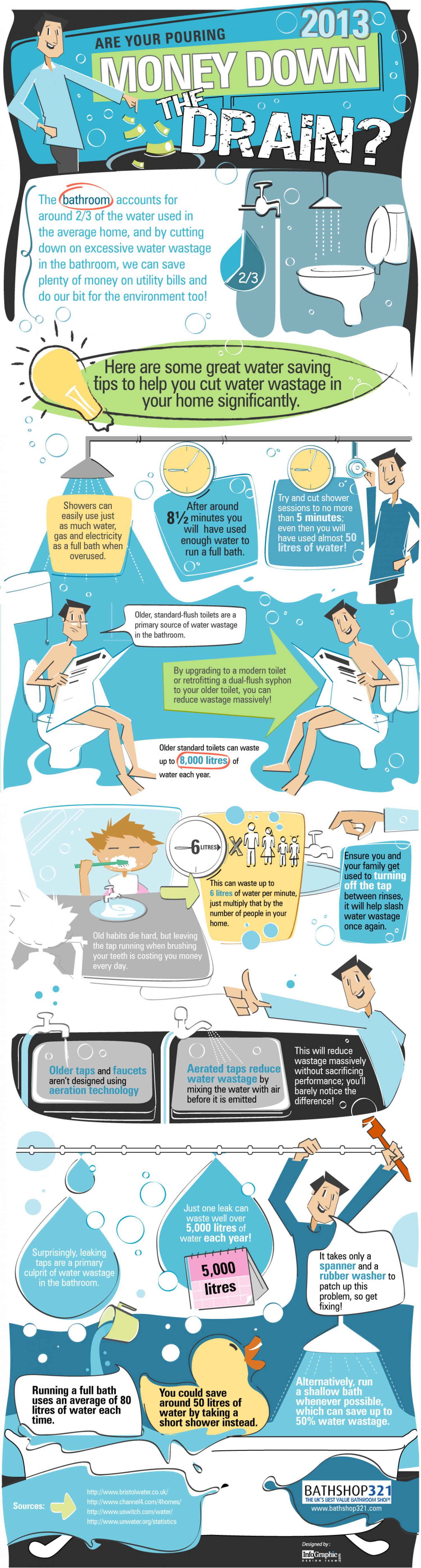 Save Water in the Bathroom Infographic
