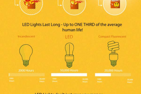 Saving Big With LED Technology Infographic