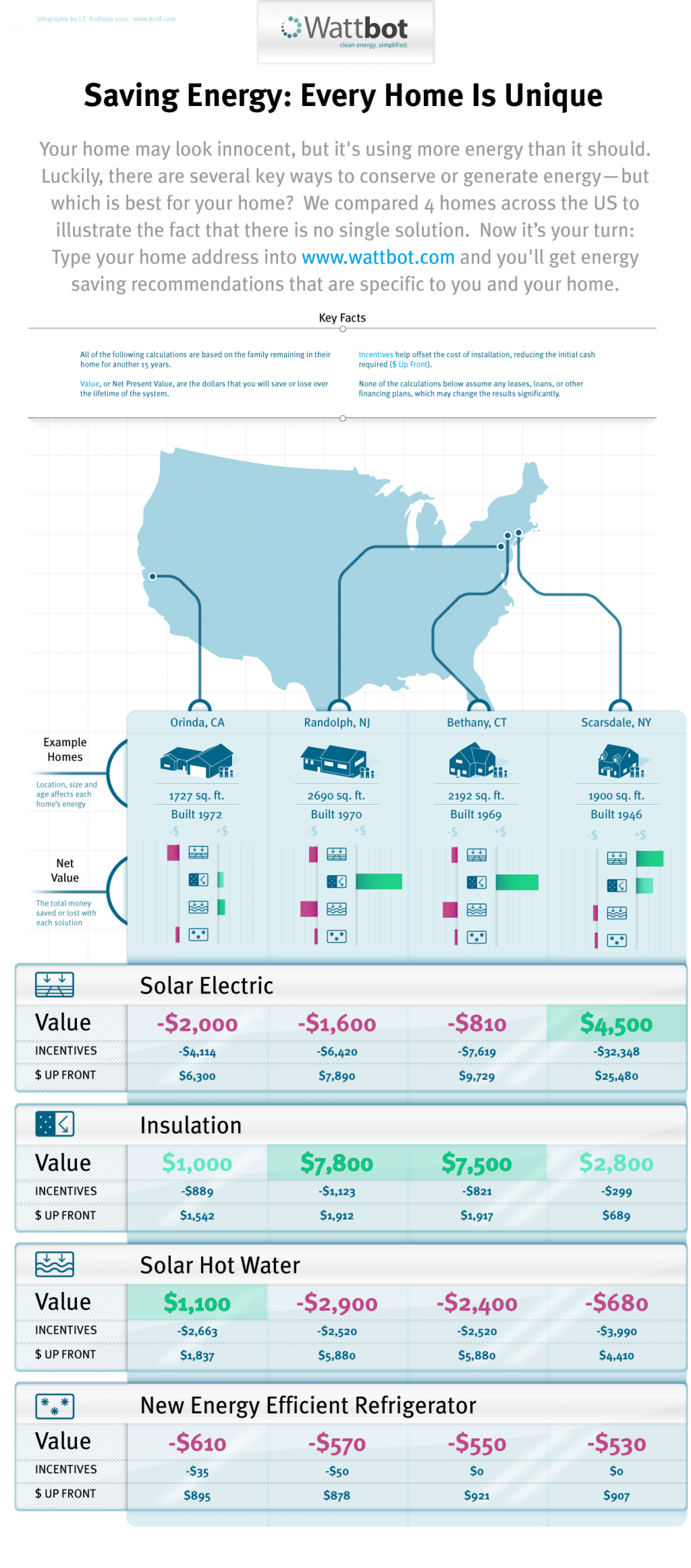 Saving Energy, Every Home is Unique Infographic