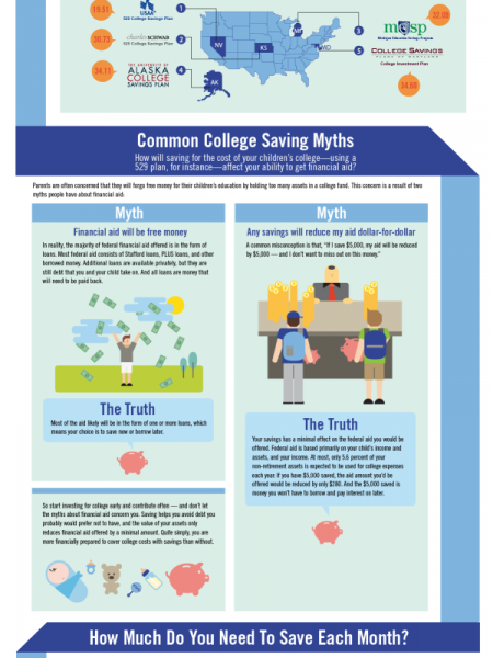 Saving for College: How Much Will It Cost?  Infographic