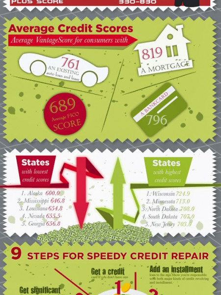 Your Credit Score Infographic