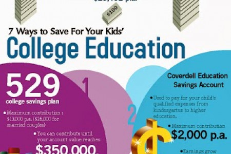 Saving For Your Child's College Infographic