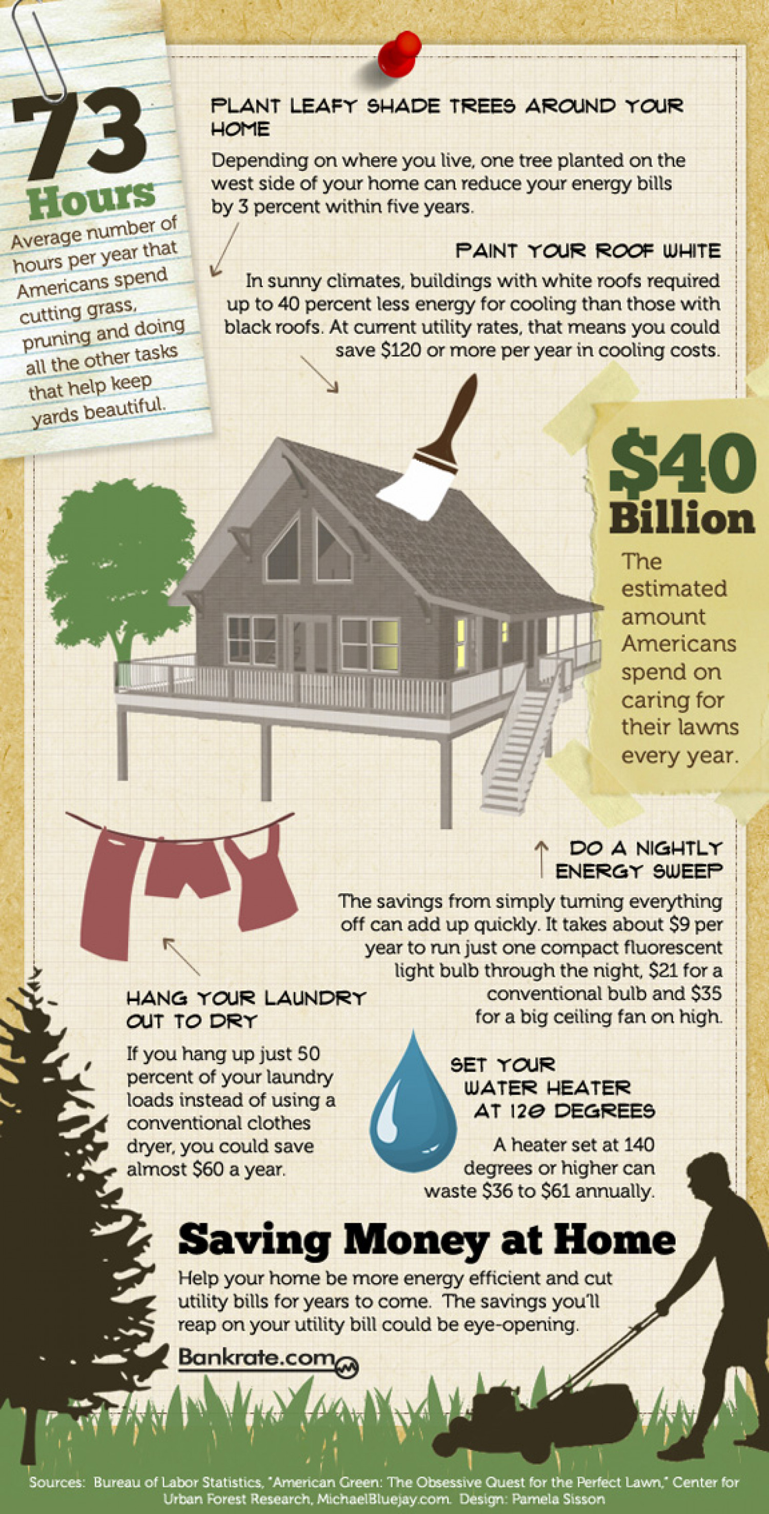 Saving money at home Infographic
