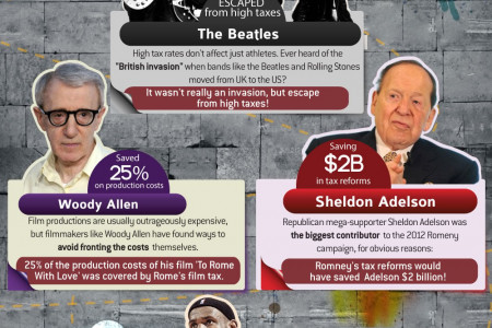 Saving Money, Celebrity Style Infographic