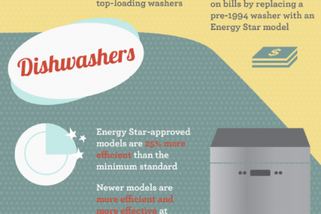 Saving Money with Appliances Infographic