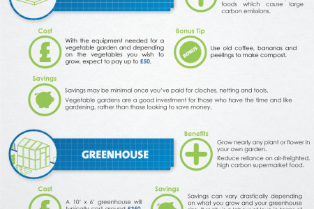 Saving Money with Green Upgrades Infographic