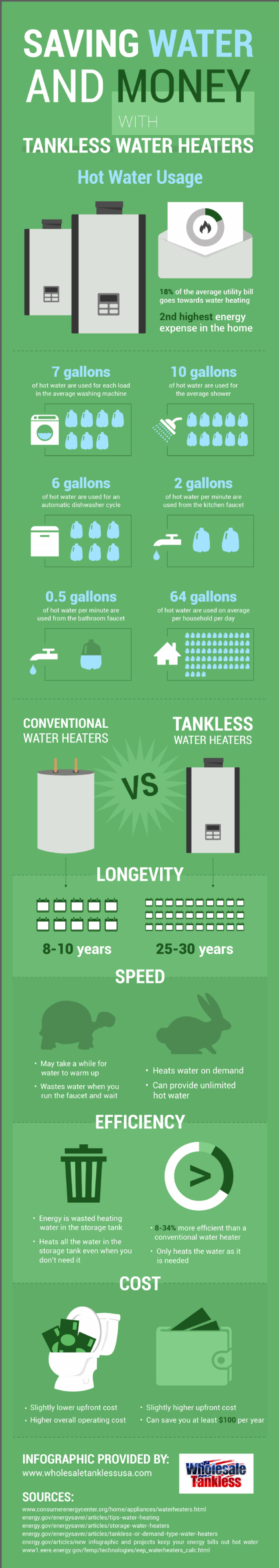 Saving Water and Money with Tankless Water Heaters Infographic