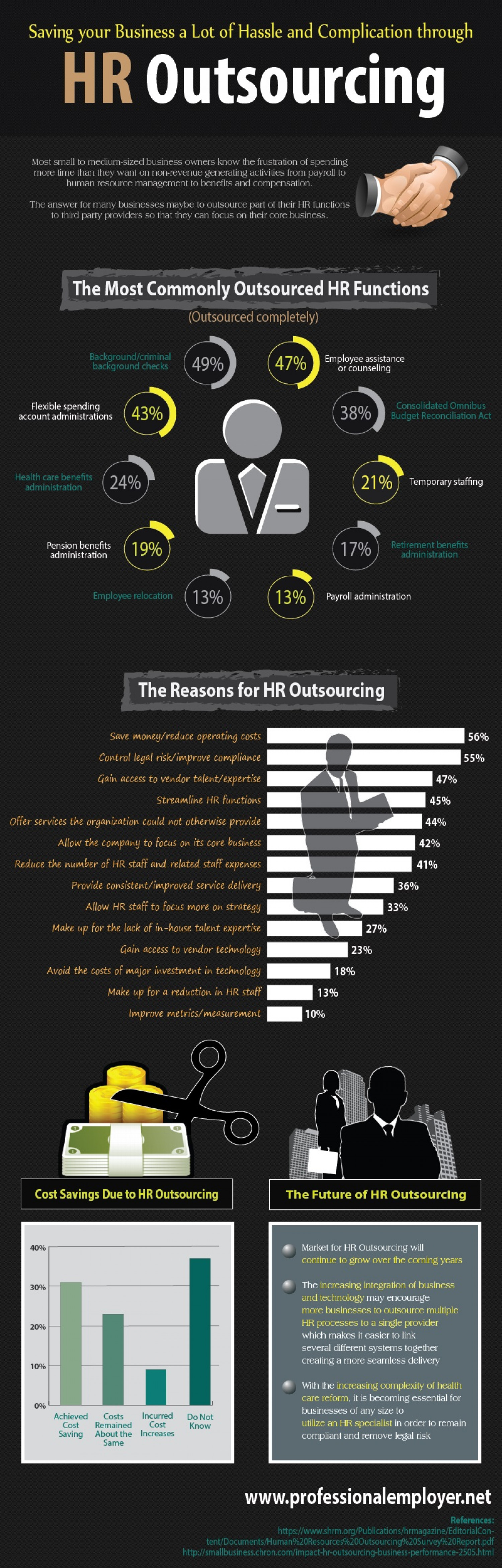 Saving Your Business a Lot of Hassle and Complication through HR Outsourcing Infographic