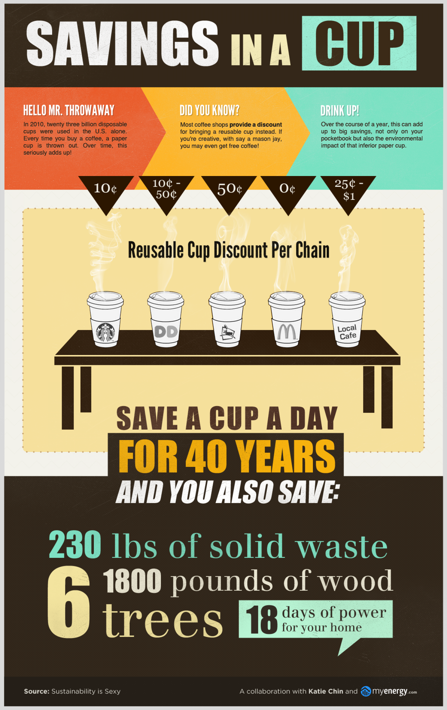 Savings in a Cup Infographic
