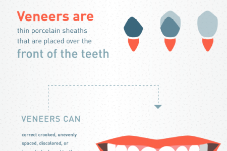 Say Hello to Your New Smile with Cosmetic Dentistry! Infographic