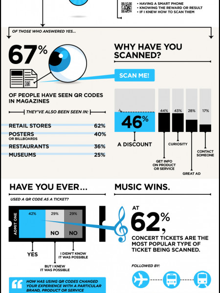 Scanapalooza: QR Codes Infographic