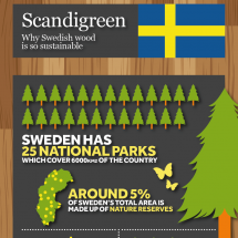 Scandigreen Infographic