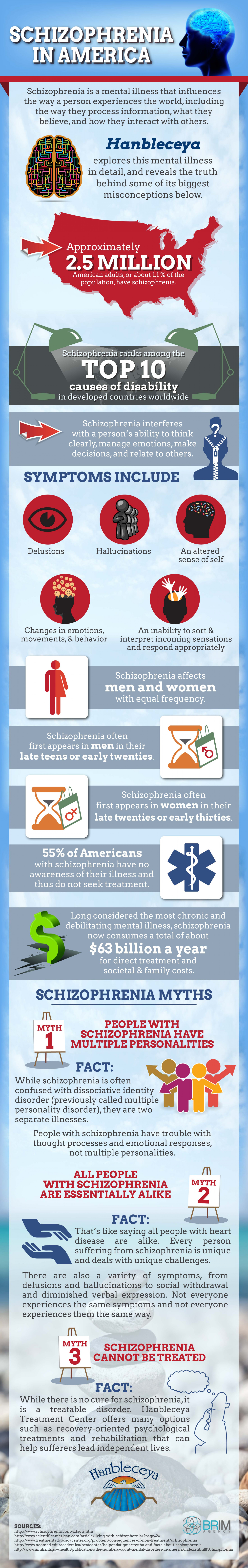 Schizophrenia In America  Infographic