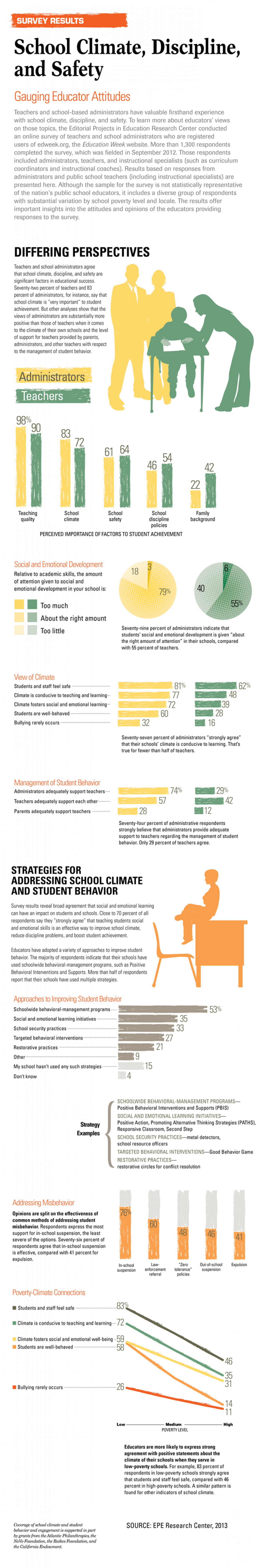 School Climate, Discipline, and Safety: Gauging Educator Attitudes Infographic