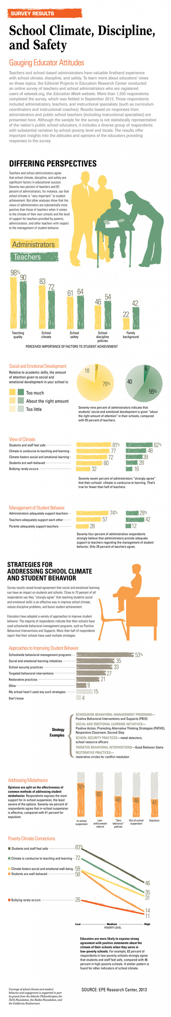School Climate, Discipline, and Safety: Gauging Educator Attitudes