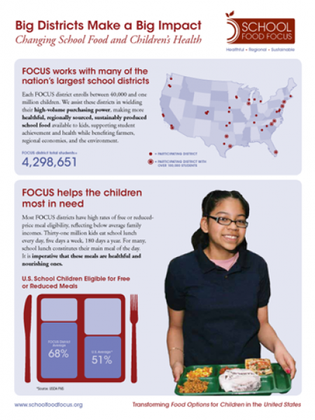 School Food FOCUS - Big Districts Make a Big Impact Infographic