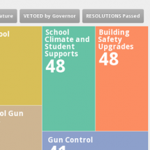 School Safety Legislation Since Newtown Infographic