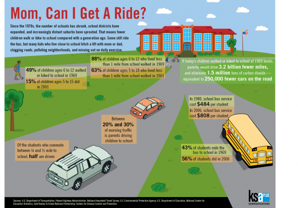 School Transportation Infographic