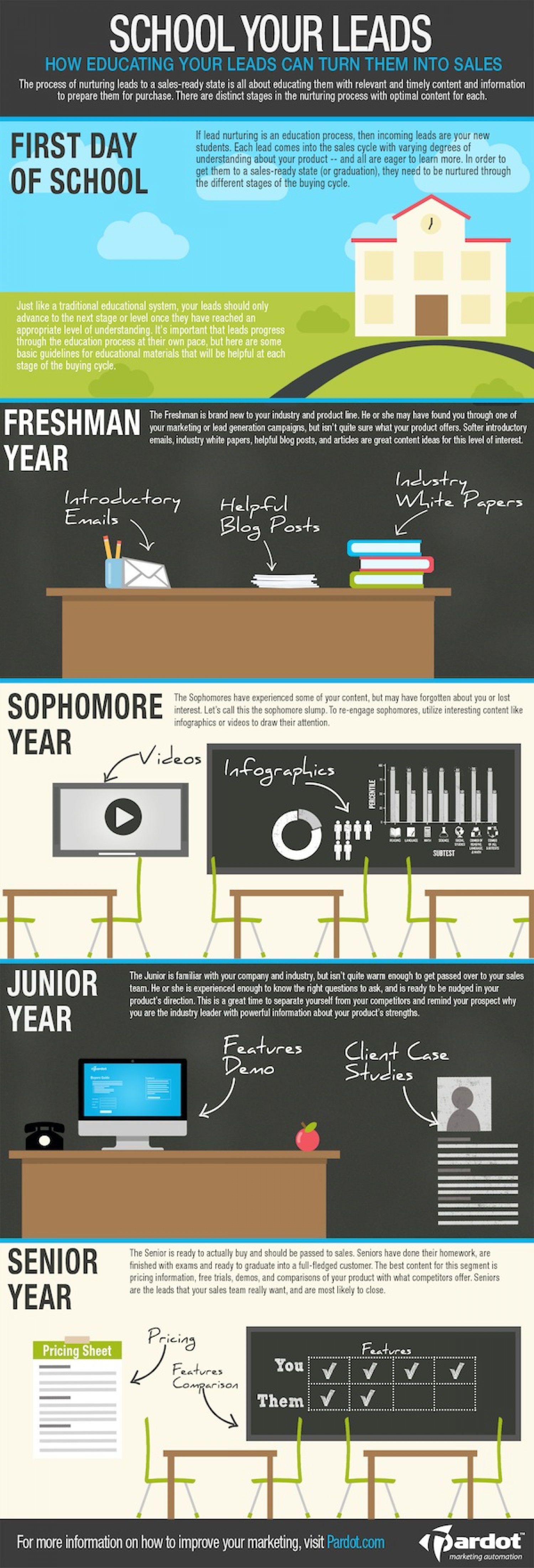 School Your Leads Infographic