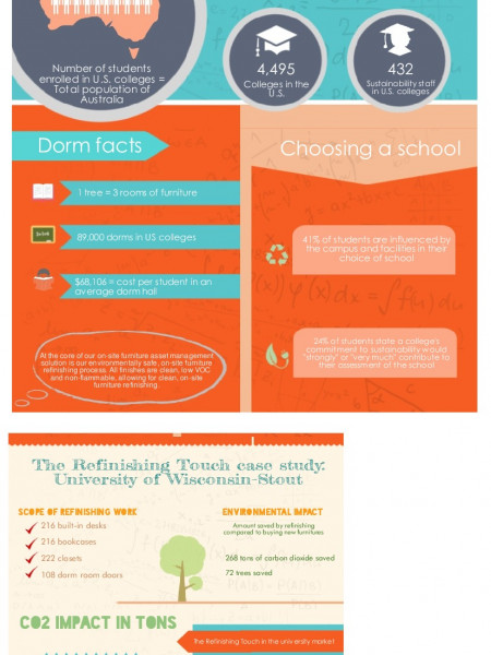 Schooled in Sustainability Infographic