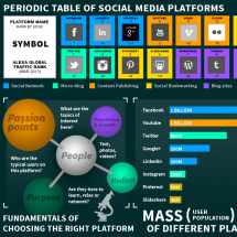 Science and social media platforms Infographic