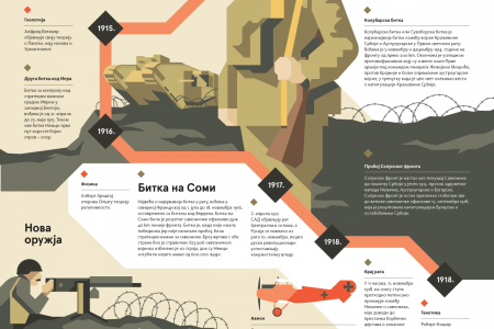Science and the Great War Infographic