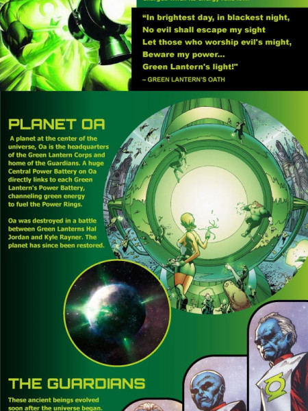 Science Fiction Superhero: Green Lantern Infographic