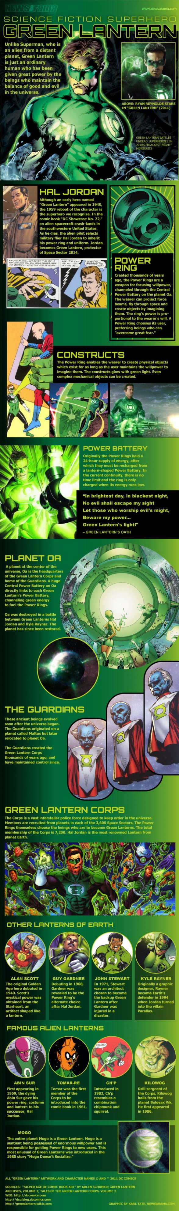 Science Fiction Superhero: Green Lantern