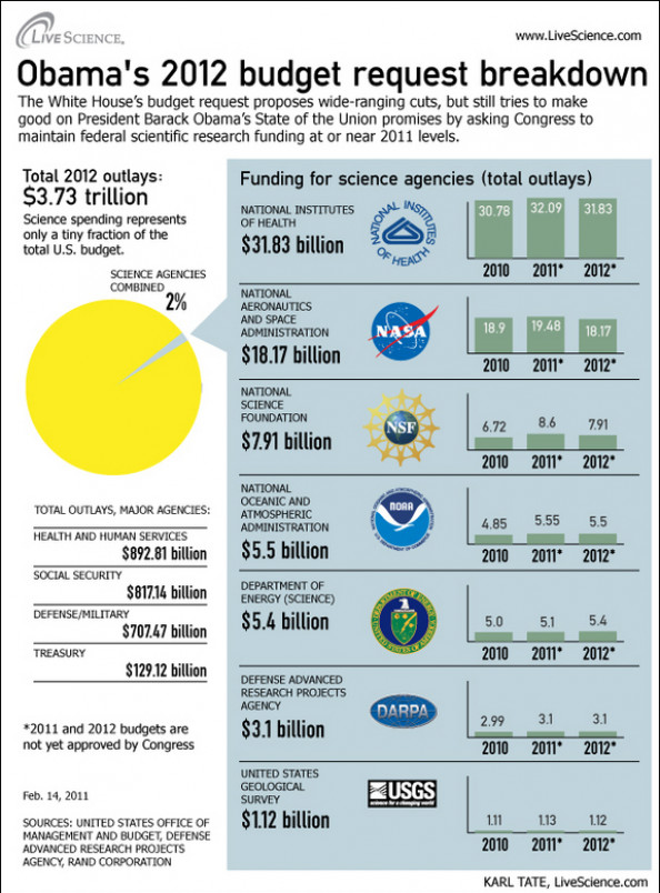 Science in Obama's 2012 Budget Proposal Infographic