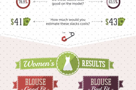 Science of Fit Infographic