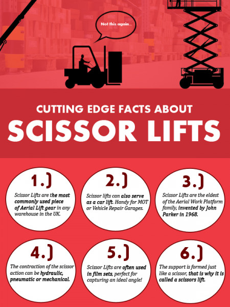 Scissor Lifts: Cutting Edge Facts Infographic