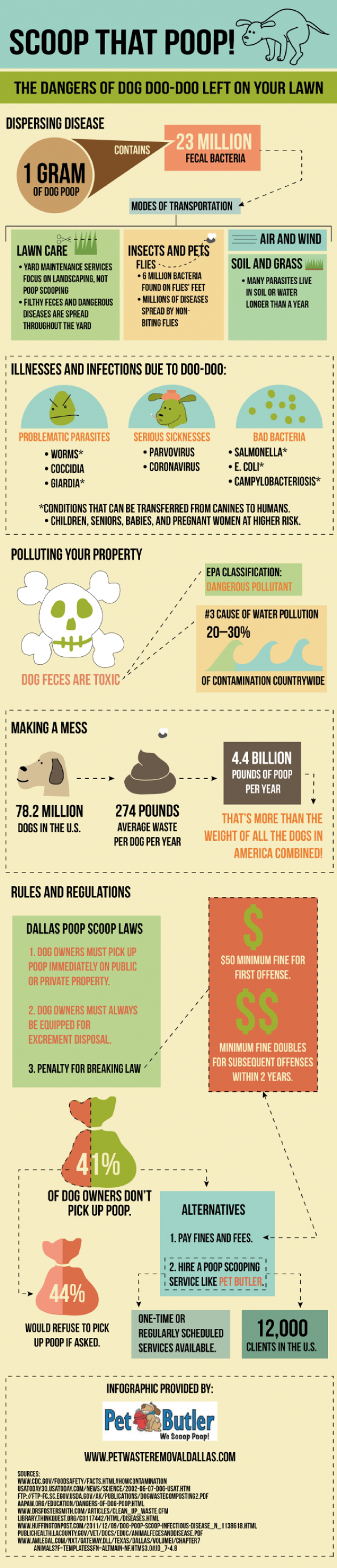 Scoop that Poop! The Dangers of Dog Doo-Doo Left on Your Lawn Infographic