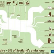 Scottish Dairy - 3% of Scotland's Emissions Infographic