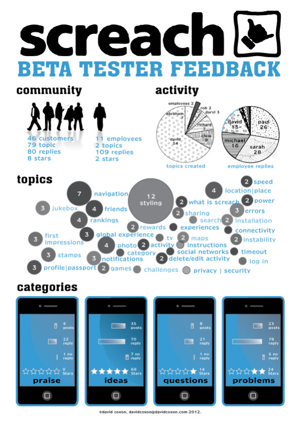 Screach Beta Feedback Infographic