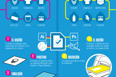 Screen Print VS IDP Print Infographic