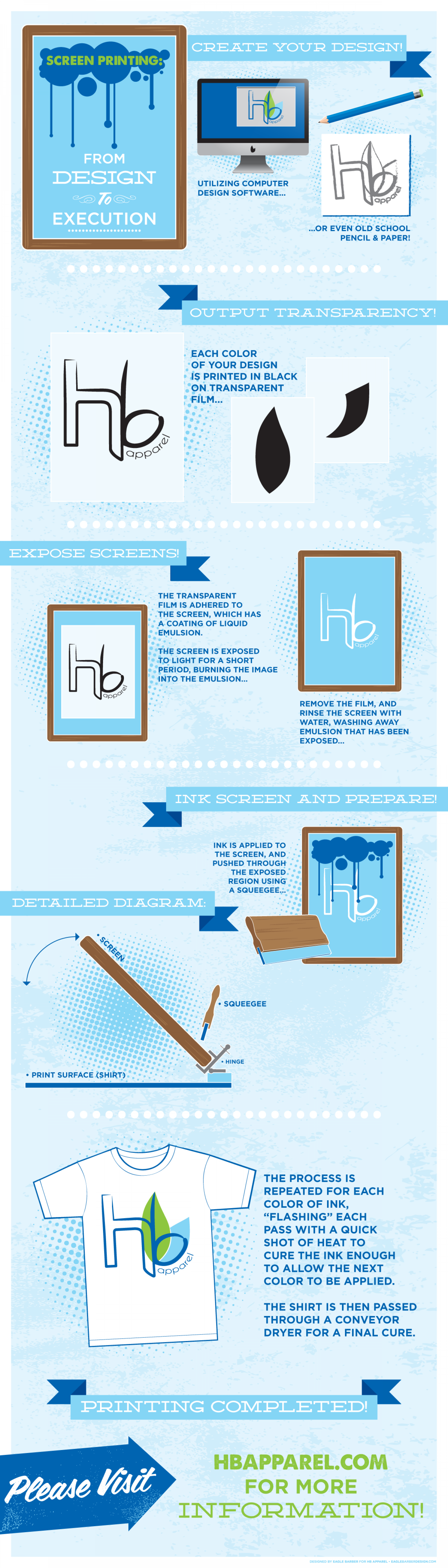 Screen Printing • From Design to Execution Infographic
