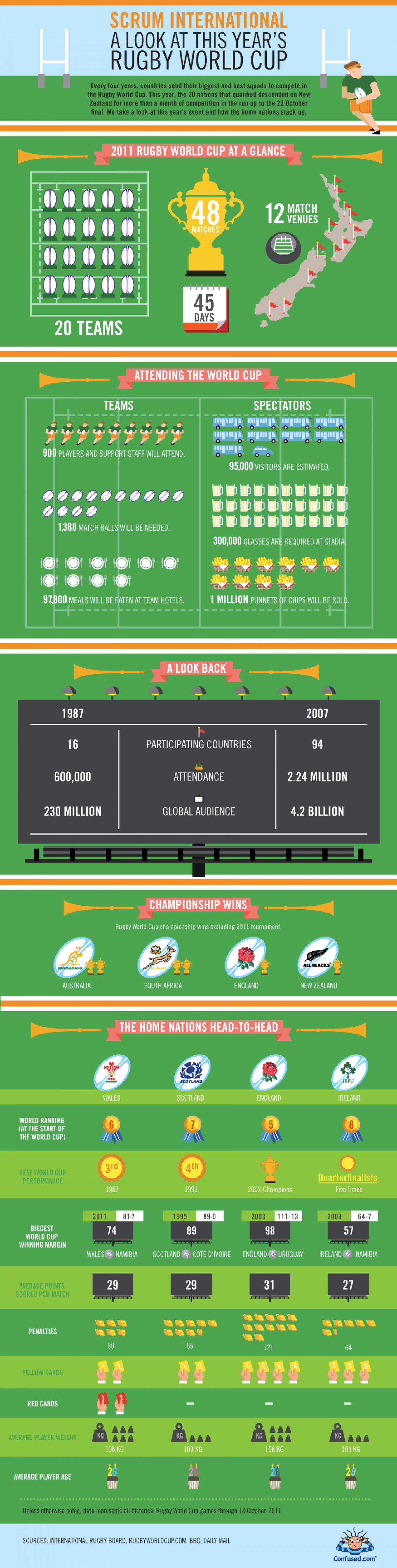Scrum international Infographic