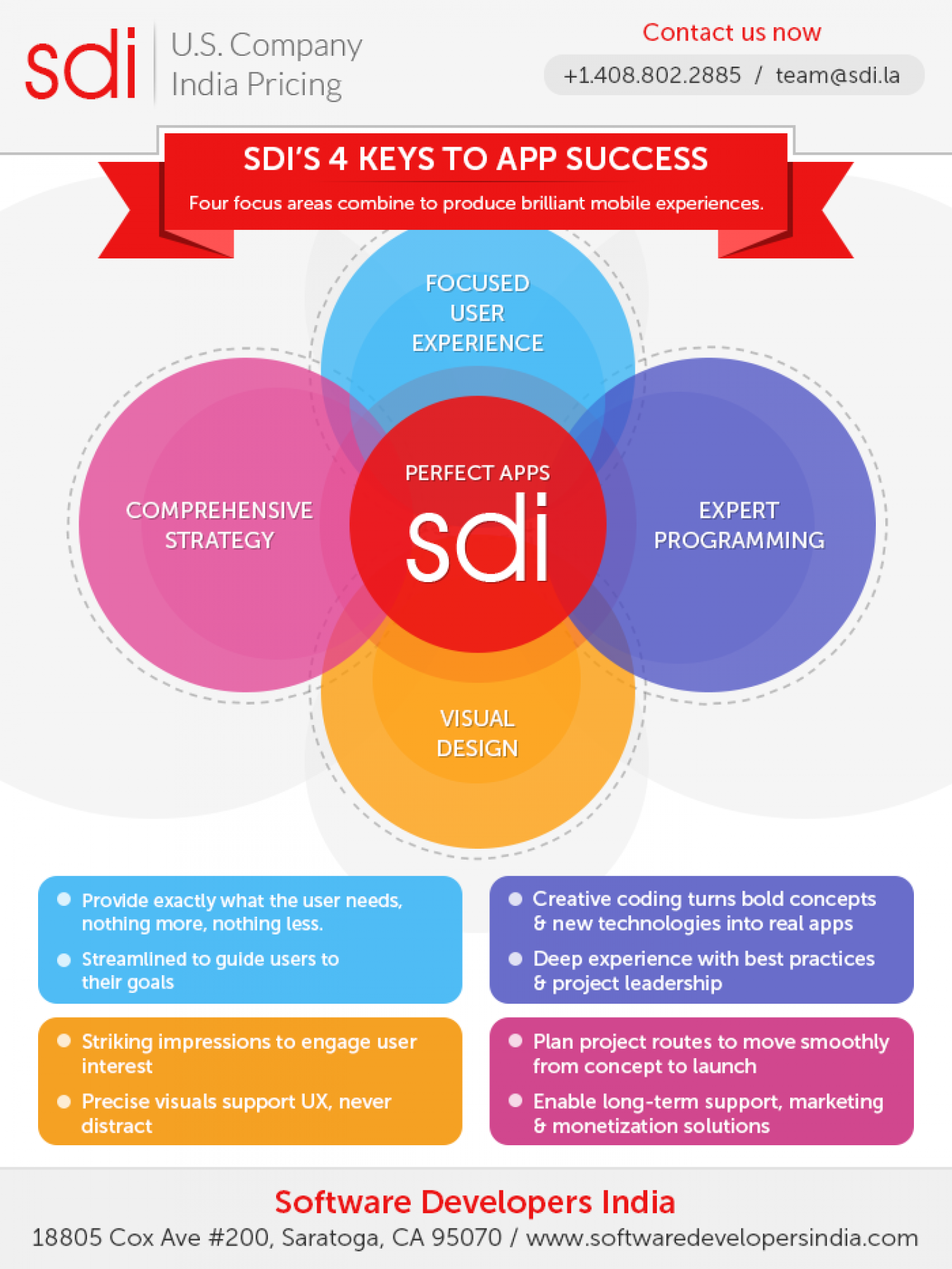 SDI's 4 keys to App Success Infographic