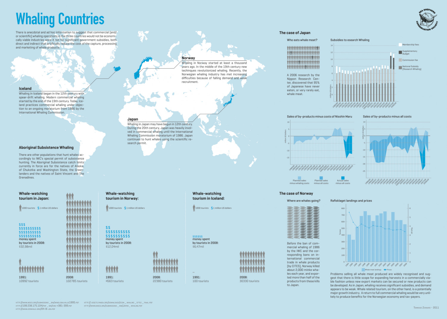 Sea Shepherd - Whaling Countries Infographic