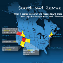 Search and Rescue Overview Infographic
