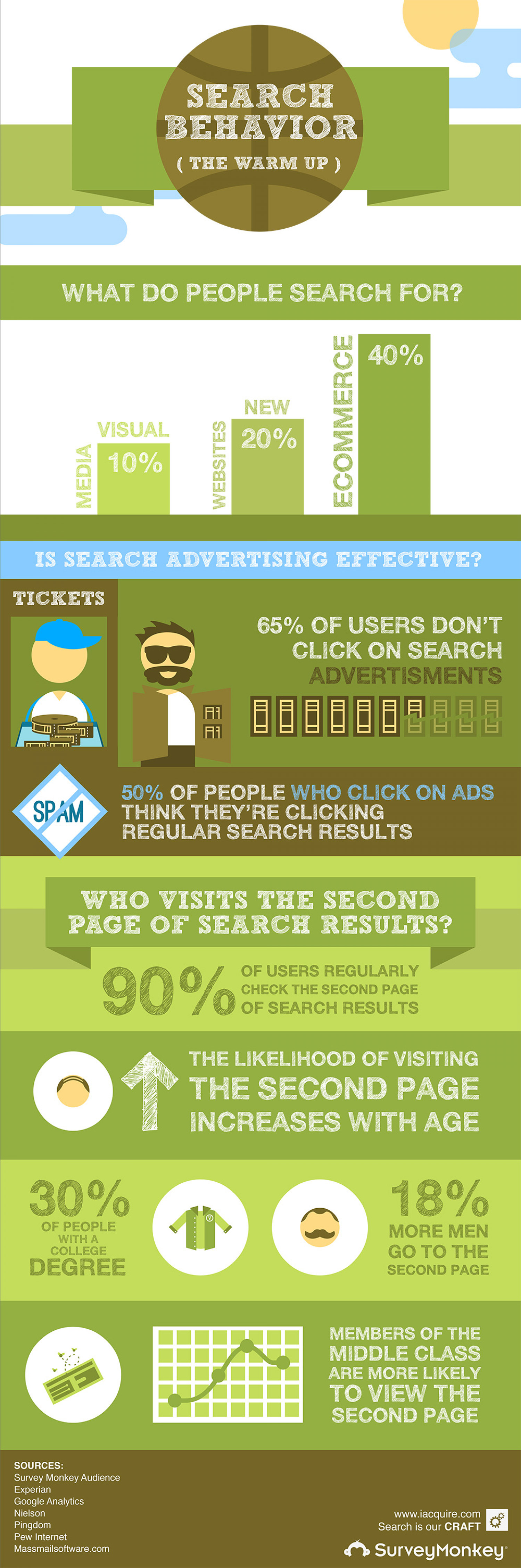 Search Behavior: The Warm Up Infographic