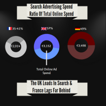 Search Engine Marketing: France vs. UK vs. Germany Infographic