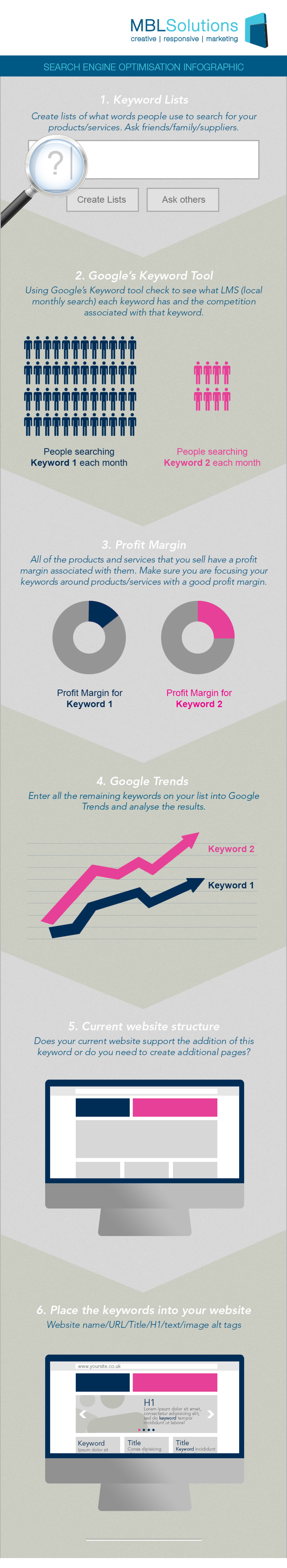 Search Engine Optimisation Infographic Infographic