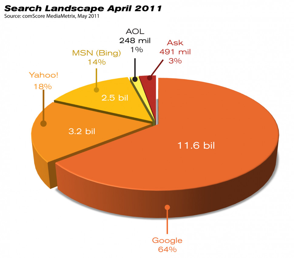 Search Landscape Infographic