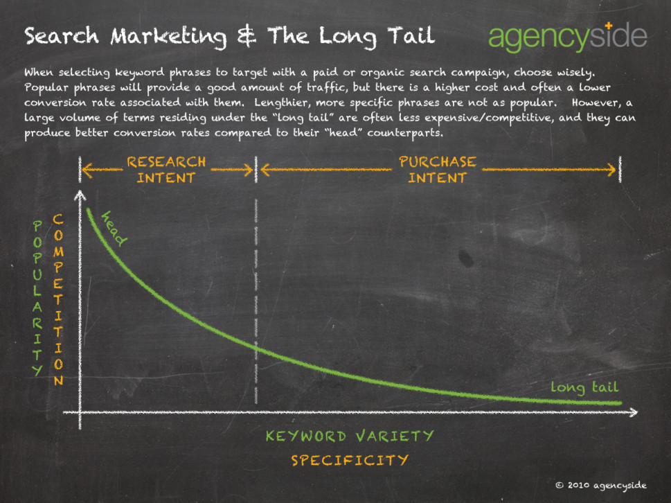 Search Marketing and Long Tail  Infographic